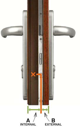 Diagram of required door measurements
